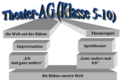 Theater AG (Klasse 5-10)