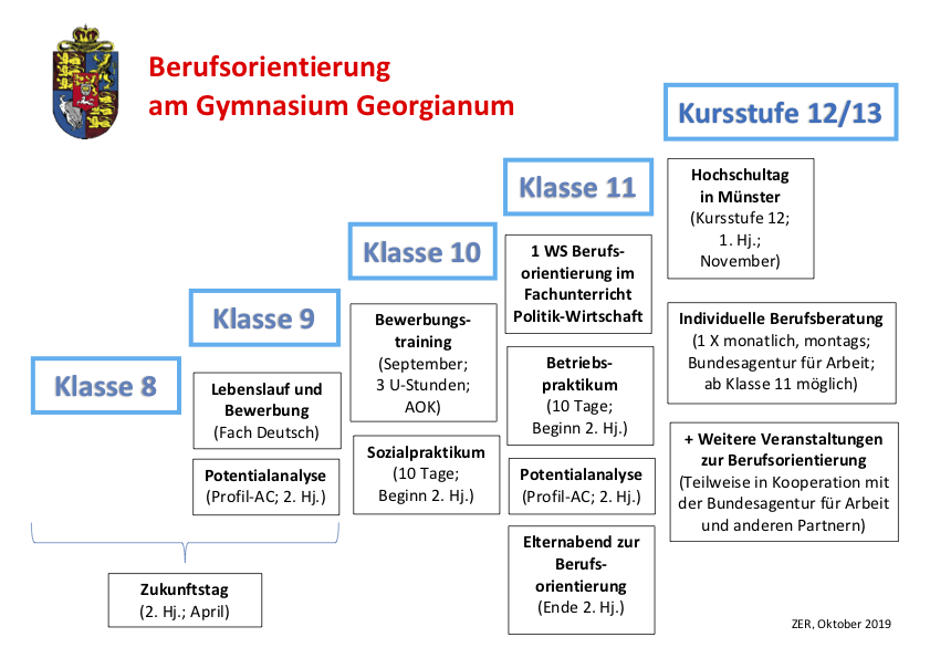 Übersicht Berufsorientierung am Gymnasium Georgianum
